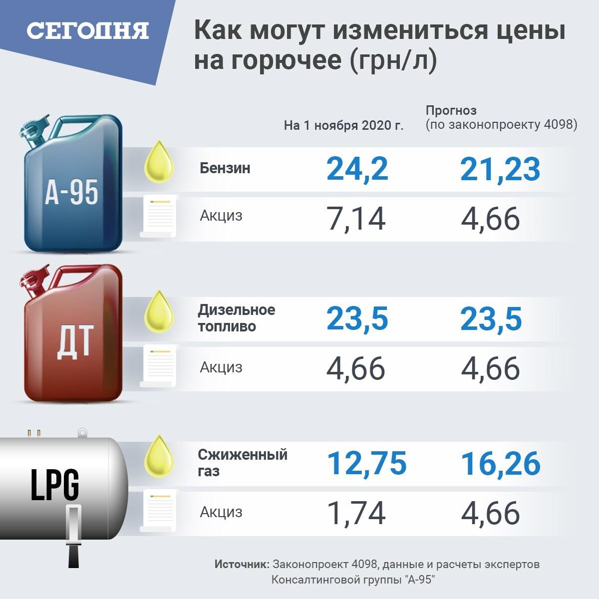 Верховная Рада готовится изменить цены на топливо